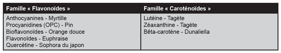 Opticomplexe Antioxydants